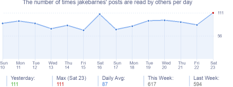 How many times jakebarnes's posts are read daily