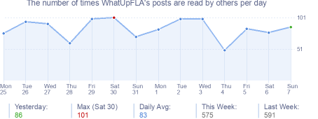 How many times WhatUpFLA's posts are read daily