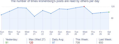 How many times kronenborg's posts are read daily