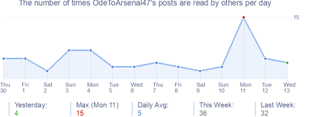 How many times OdeToArsenal47's posts are read daily