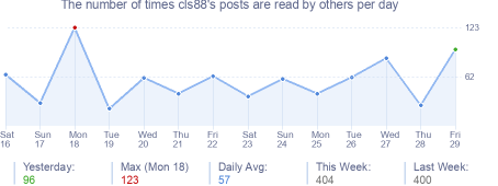 How many times cls88's posts are read daily