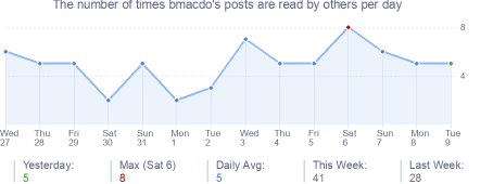 How many times bmacdo's posts are read daily