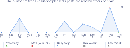 How many times Jesusisnotpleased's posts are read daily