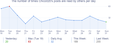 How many times Chico020's posts are read daily