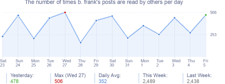 How many times b. frank's posts are read daily