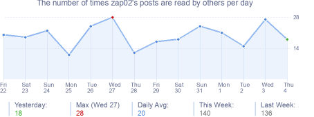 How many times zap02's posts are read daily
