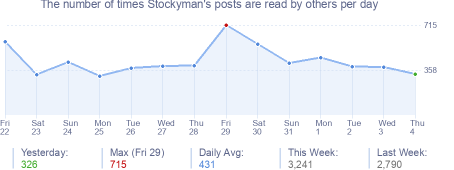 How many times Stockyman's posts are read daily