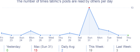 How many times tatirkc's posts are read daily