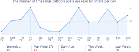 How many times musicalzoo's posts are read daily