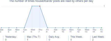 How many times houseofcards's posts are read daily