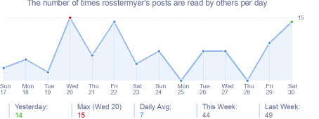 How many times rosstermyer's posts are read daily