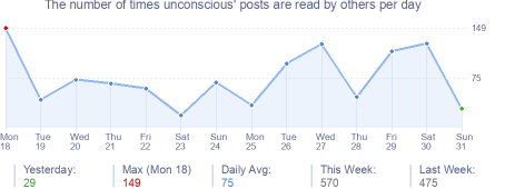 How many times unconscious's posts are read daily