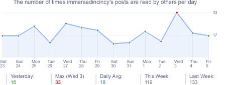 How many times immersedincincy's posts are read daily