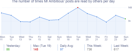 How many times Mr Ambitious's posts are read daily