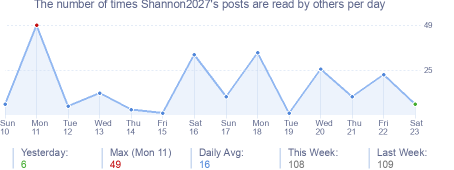 How many times Shannon2027's posts are read daily