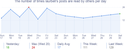 How many times laurbell's posts are read daily
