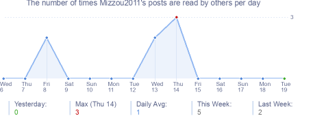 How many times Mizzou2011's posts are read daily