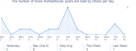 How many times RuthieMoves's posts are read daily