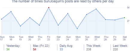 How many times SunJoaquin's posts are read daily
