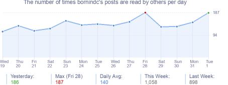 How many times bornindc's posts are read daily