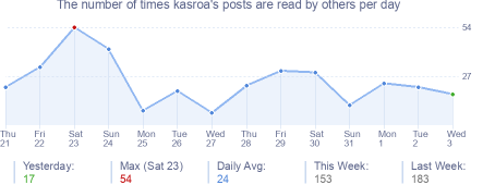 How many times kasroa's posts are read daily