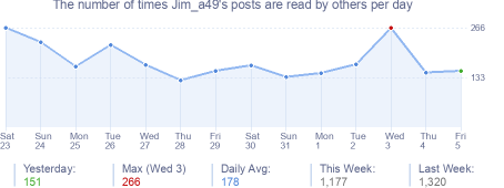 How many times Jim_a49's posts are read daily