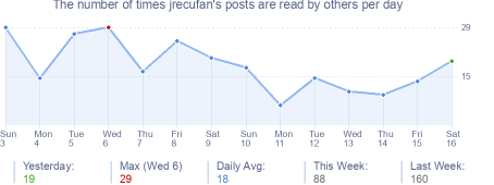 How many times jrecufan's posts are read daily