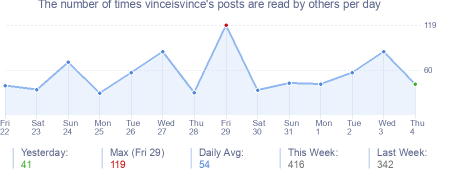 How many times vinceisvince's posts are read daily