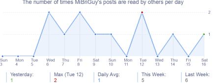 How many times MiBriGuy's posts are read daily