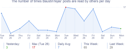 How many times BaustinTejas's posts are read daily