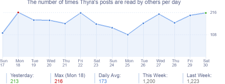 How many times Thyra's posts are read daily