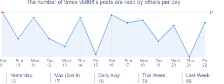 How many times vb808's posts are read daily