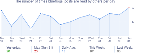 How many times bluefrogs's posts are read daily
