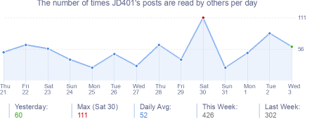 How many times JD401's posts are read daily