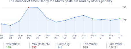 How many times Benny the Mutt's posts are read daily