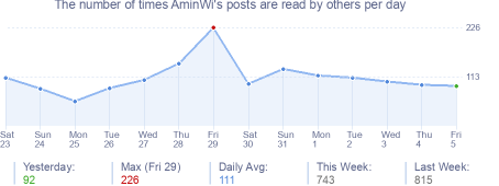 How many times AminWi's posts are read daily