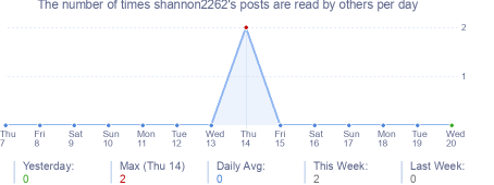 How many times shannon2262's posts are read daily