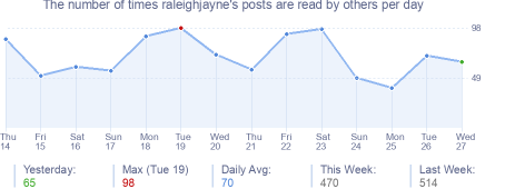 How many times raleighjayne's posts are read daily