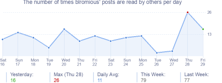 How many times blromious's posts are read daily