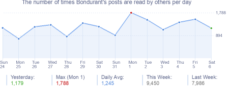 How many times Bondurant's posts are read daily