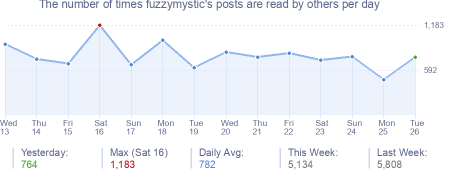 How many times fuzzymystic's posts are read daily