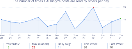 How many times CAGringo's posts are read daily