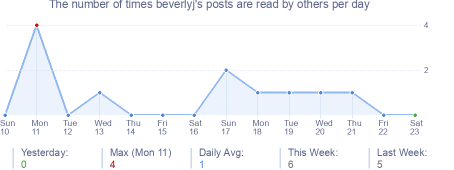 How many times beverlyj's posts are read daily