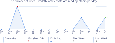How many times TiredofMiami's posts are read daily