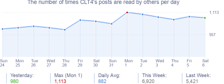 How many times CLT4's posts are read daily