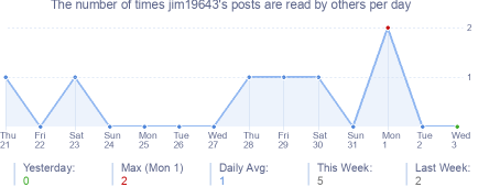 How many times jim19643's posts are read daily