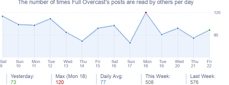 How many times Full Overcast's posts are read daily