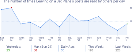 How many times Leaving on a Jet Plane's posts are read daily