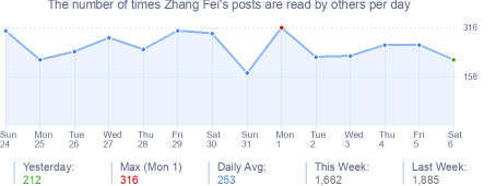 How many times Zhang Fei's posts are read daily