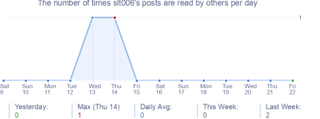 How many times slt006's posts are read daily